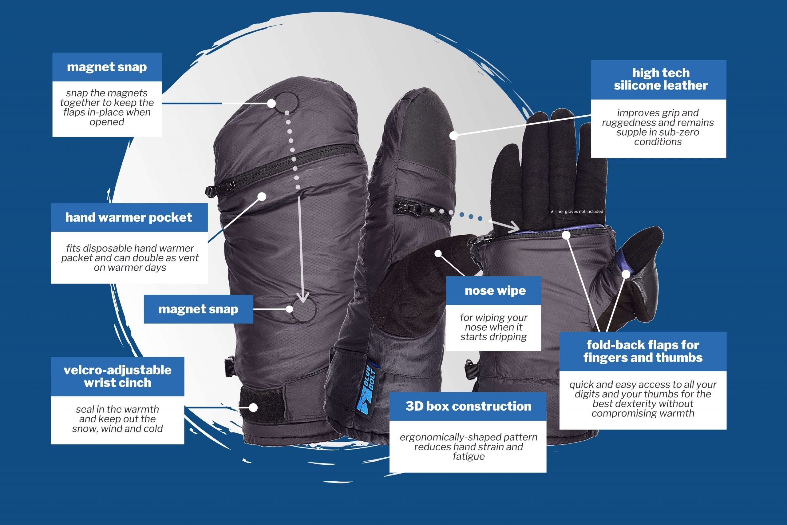 Infographic of Blue Bolt Yeti Mitts Layer 1